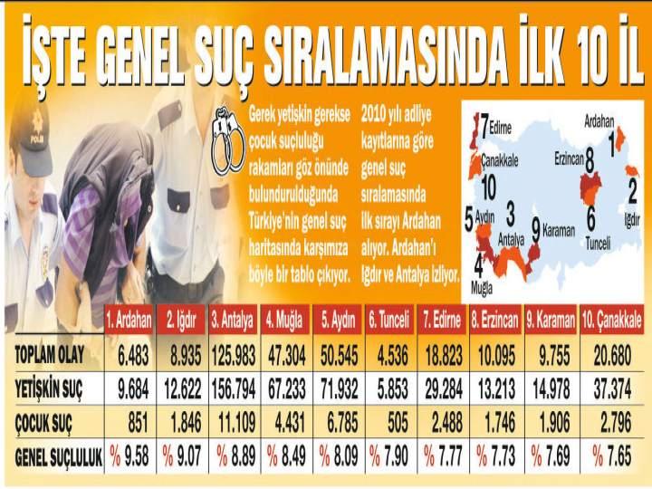 Türkiye'nin Suç Haritası 1