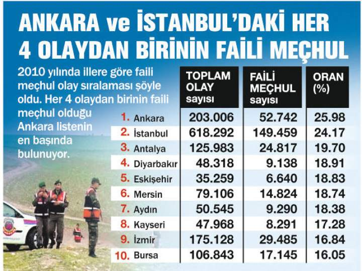 Türkiye'nin Suç Haritası 2