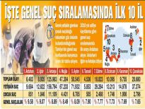 Türkiye'nin Suç Haritası