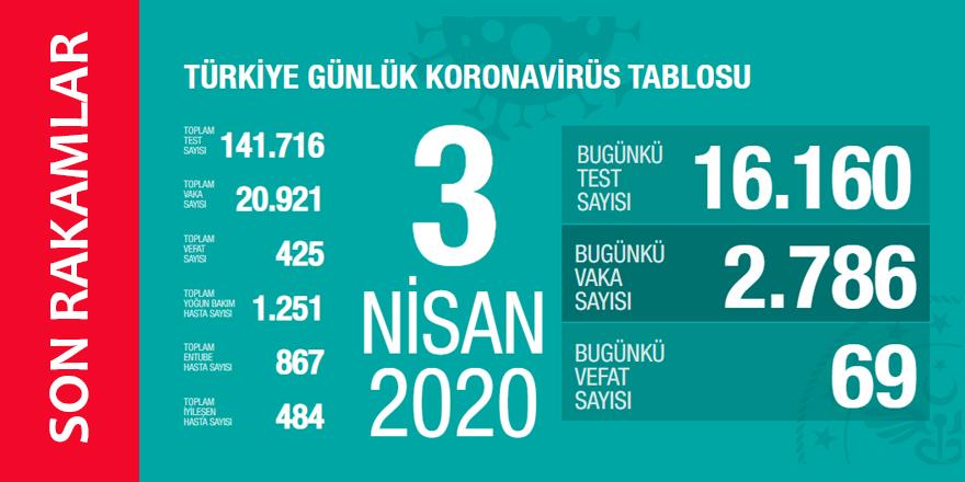 Koronavirüs 3 Nisan 2020 Türkiye İstatistikleri