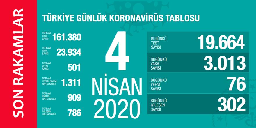 Koronavirüs 4 Nisan 2020 Türkiye İstatistikleri