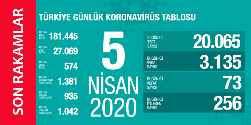 Koronavirüs 5 Nisan 2020 Türkiye İstatistikleri