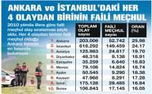 Türkiyenin Suç Haritası Çıkarıldı