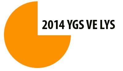 2014 YGS Başvuru İşlemleri Sayfası