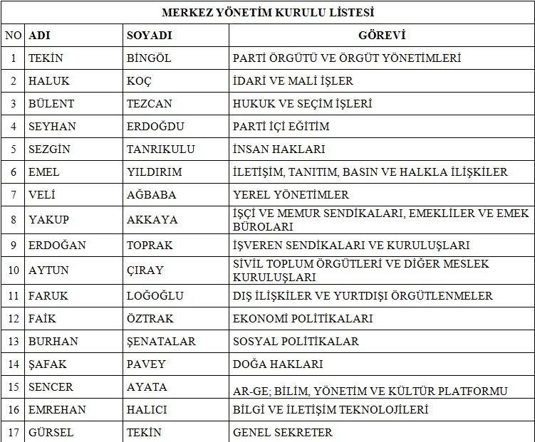 CHP Yeni Yönetim Listesi