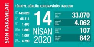 Koronavirüs 14 Nisan 2020 Türkiye İstatistikleri