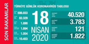 18 Nisan Koronavirüs Tablosu